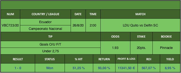 Resultado de nuestro pronostico para el partido LDU Quito vs Delfin SC en el que se aconseja Goals O/U F/T Under 2,75.