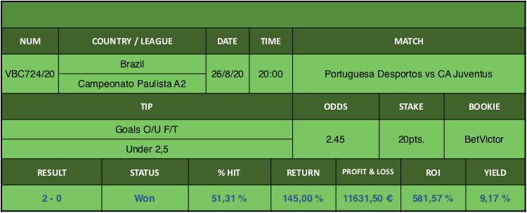 Resultado de nuestro pronostico para el partido Portuguesa Desportos vs CA Juventus en el que se aconseja Goals O/U F/T Under 2,5.