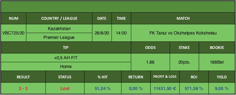 Resultado de nuestro pronostico para el partido FK Taraz vs Okzhetpes Kokshetau en el que se aconseja +0,5 AH F/T Home.