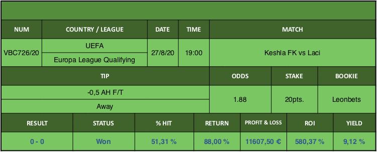 Resultado de nuestro pronostico para el partido Keshla FK vs Laci en el que se aconseja -0,5 AH F/T Away.