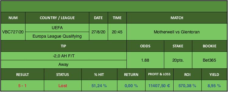 Resultado de nuestro pronostico para el partido Motherwell vs Glentoran en el que se aconseja -2,0 AH F/T Away.