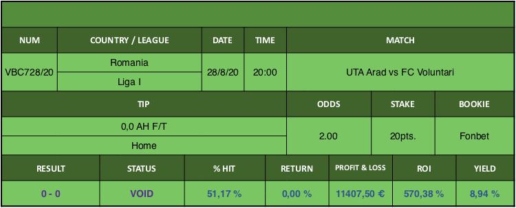 Resultado de nuestro pronostico para el partido UTA Arad vs FC Voluntari en el que se aconseja 0,0 AH F/T Home.