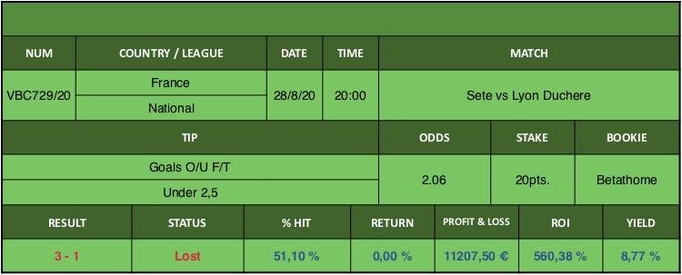 Resultado de nuestro pronostico para el partido Sete vs Lyon Duchere en el que se aconseja Goals O/U F/T Under 2,5.