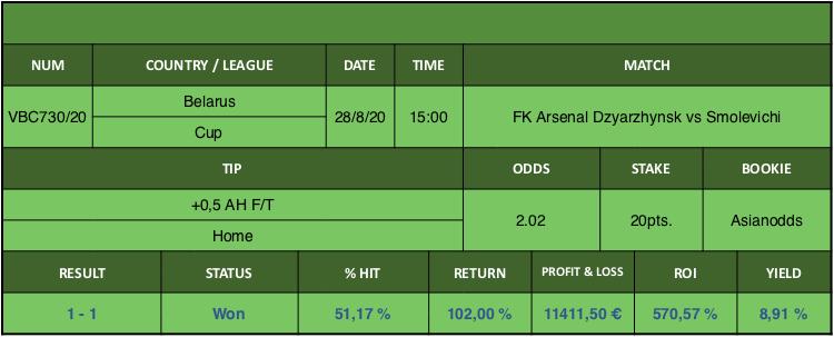 Resultado de nuestro pronostico para el partido FK Arsenal Dzyarzhynsk vs Smolevichi en el que se aconseja +0,5 AH F/T Home.