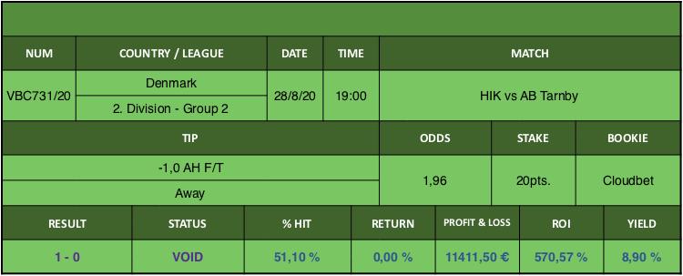 Resultado de nuestro pronostico para el partido HIK vs AB Tarnby en el que se aconseja -1,0 AH F/T Away.