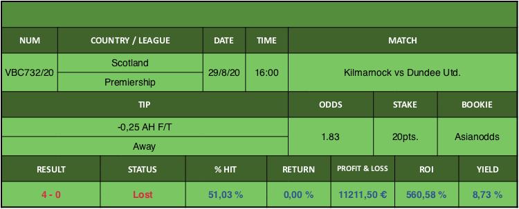 Resultado de nuestro pronostico para el partido Kilmarnock vs Dundee Utd. en el que se aconseja -0,25 AH F/T Away.