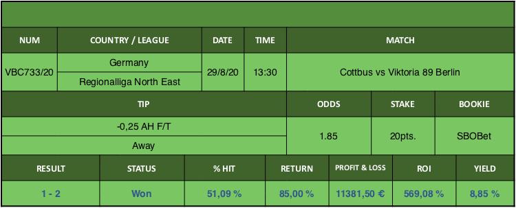 Resultado de nuestro pronostico para el partido Cottbus vs Viktoria 89 Berlin en el que se aconseja -0,25 AH F/T Away.