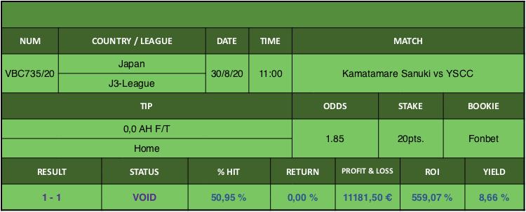 Resultado de nuestro pronostico para el partido Kamatamare Sanuki vs YSCC en el que se aconseja 0,0 AH F/T Home.