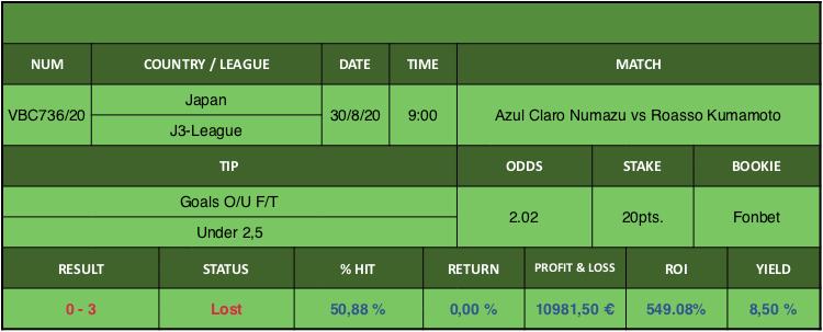 Resultado de nuestro pronostico para el partido Azul Claro Numazu vs Roasso Kumamoto en el que se aconseja Goals O/U F/T Under 2,5.