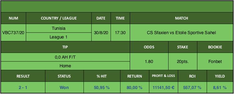 Resultado de nuestro pronostico para el partido CS Sfaxien vs Etoile Sportive Sahel en el que se aconseja 0,0 AH F/T Home.