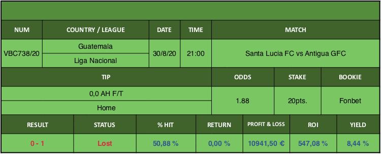 Resultado de nuestro pronostico para el partido Santa Lucia FC vs Antigua GFC en el que se aconseja 0,0 AH F/T Home.
