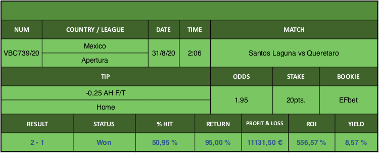 Resultado de nuestro pronostico para el partido Santos Laguna vs Queretaro en el que se aconseja -0,25 AH F/T Home.